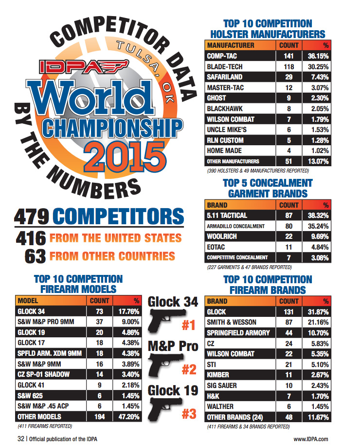 IDPA-World-Championship-2015-Competitor-Data