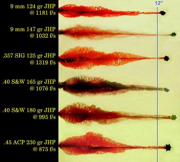 Unfair comparison of 9mm and  45 ACP - Taurus Gun Forum